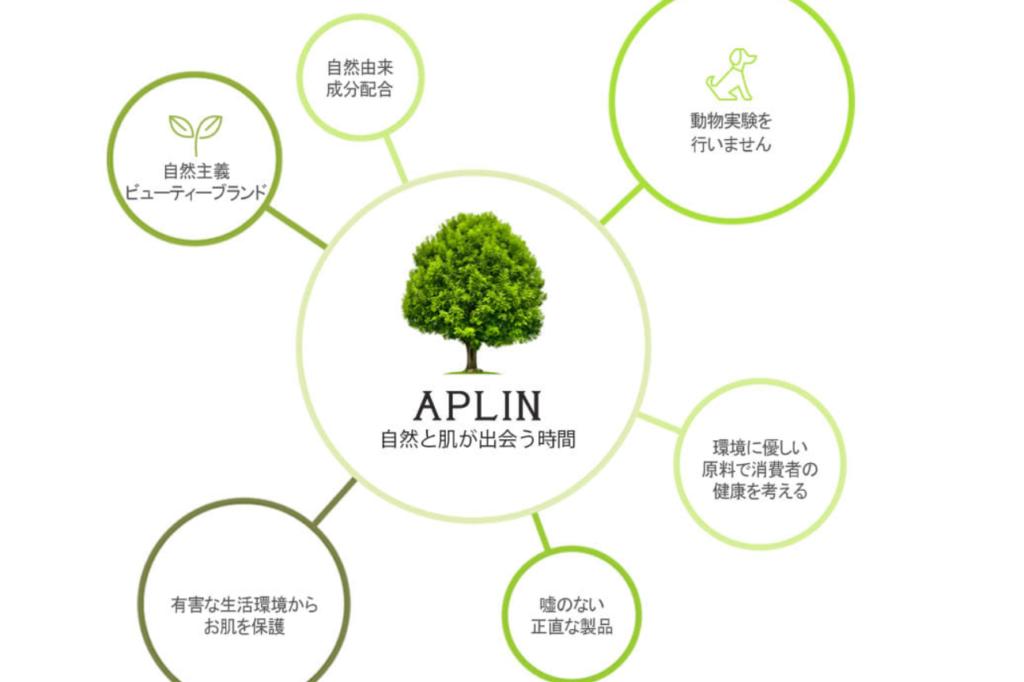 Aplinアプリン