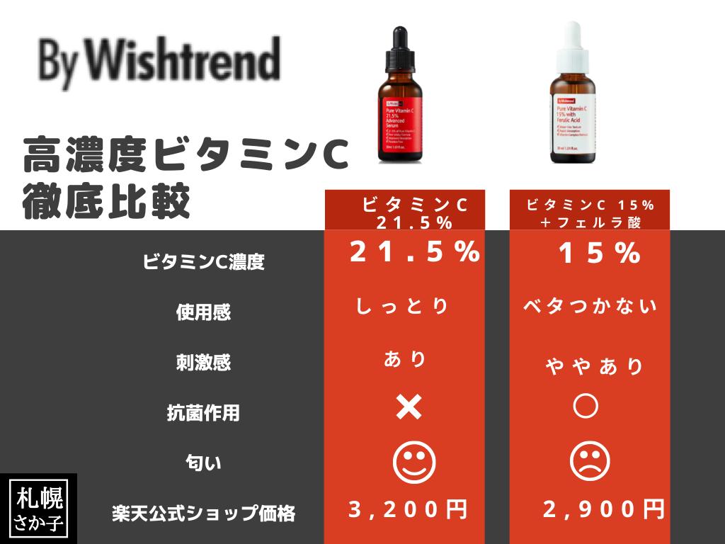 韓国ビタミンC美容液比較